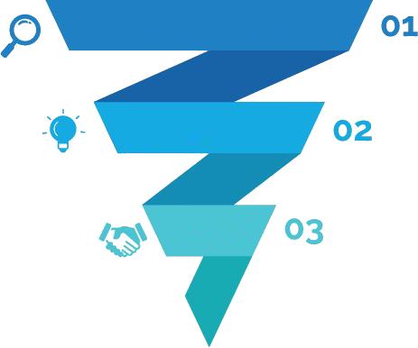 le 3 fasi del funnel